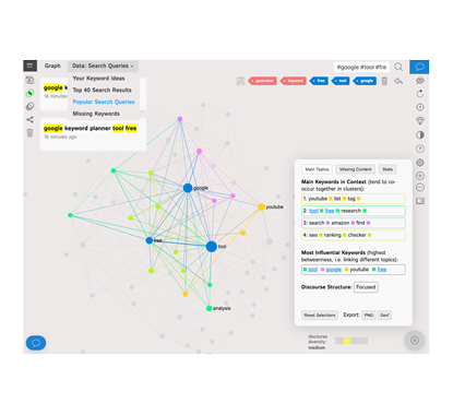 Overview Data with Text Network Visualization